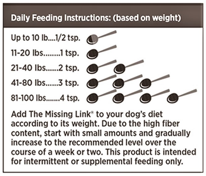 Missing Link Original Hip & Joint Dog Food Supplement - 8 oz. for small dogs - FEEDING CHART